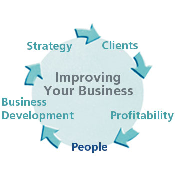 Improving Your Business Diagram